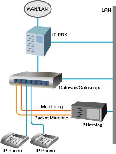 Microlog Pro IP Recording Solution